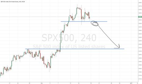 SPX500: SPX short trade set up