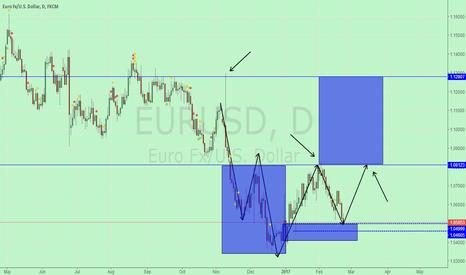 EURUSD: 000
