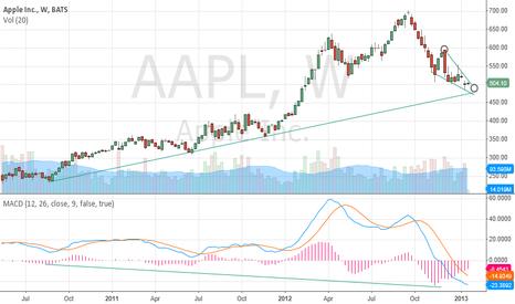 AAPL: aapl weekly chart