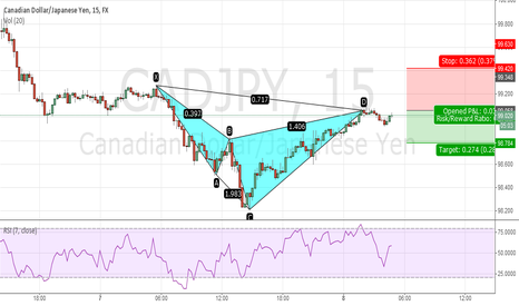 CADJPY: bearish cypher