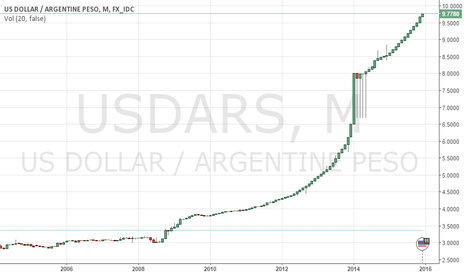USDARS: This is some trend!