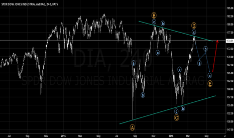 DIA: (DOW) Forming A High Probable Triangle