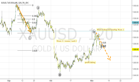 XAUUSD: GOLD USD BEARISH 2HR Elliot Wave