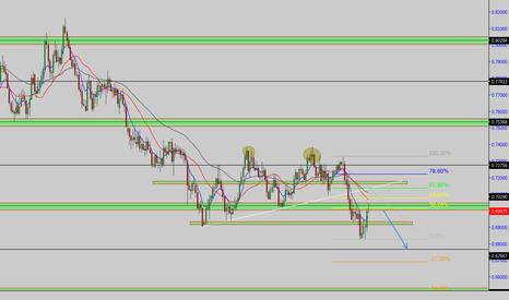 AUDUSD: TradeToStart week 10: AUD/USD good value to short from