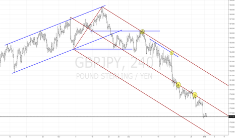 GBPJPY: GBP/JPY - Market Structure 4h