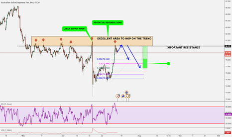 AUDJPY: AUD/JPY: Structure to hop on the trend