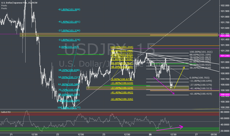 USDJPY: Good place for long USDJPY with little stop