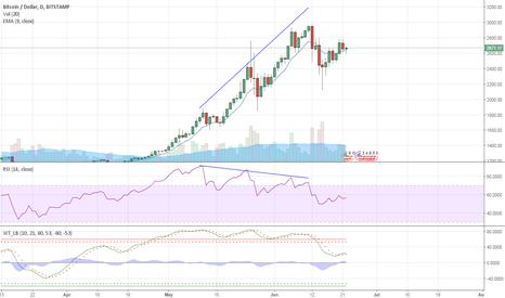 BTCUSD: BTC/USD RSI Divergence