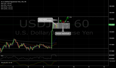 USDJPY: USDJPY: A Continuation Play