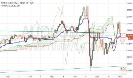 AUDUSD: SHORT AGAIN after big red candle