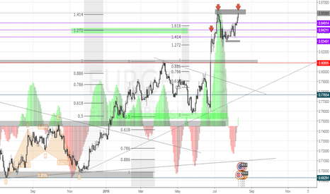 EURGBP: EURGBP | DOUBLE TOP FORMATION