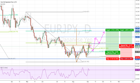 EURJPY: EURJPY head and shoulders Pattern. Opportunity to go LONG