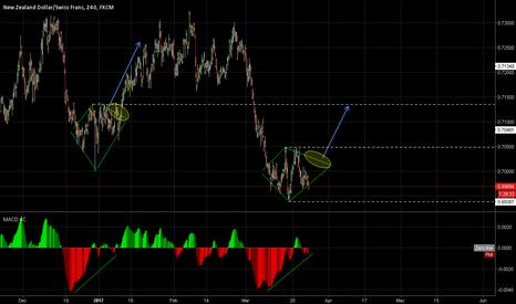NZDCHF: Diamond Chart Pattern?