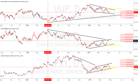 FXY: USD & EURO AND YEN yellow line is our plan