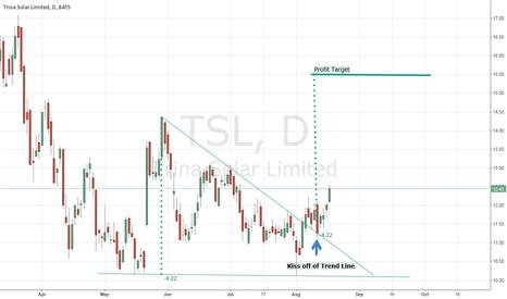 TSL: TSL back to 15.50