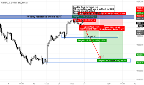 XAUUSD: Gold to fall with DX correction Risk on?