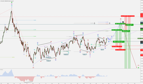 USDCAD: USD/CAD (dollar/loonie) - EW - Long Term Forecast - BUY & SELL