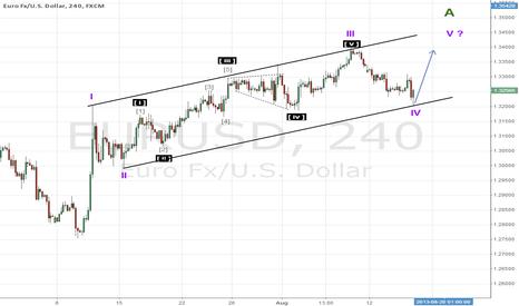 EURUSD: It seems things becomes clear ... (Elliott Wave Analysis)