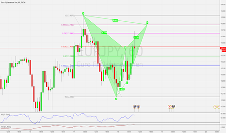 EURJPY: BAT PATTERN: POSSIBLE BEARISH BAT PATTERN SETUP ON THE EURJPY H1