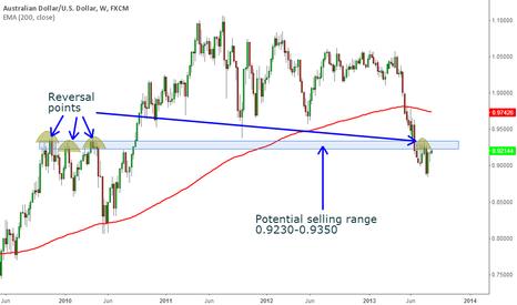 AUDUSD: AUS/USD Weekly view