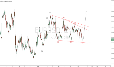 EURUSD: EURUSD - NFP to trigger the bullish move?