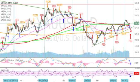 XAUUSD: GOLD - Trading the FOMC