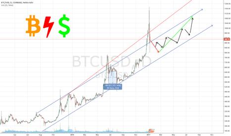 BTCUSD: BTC Bitcoin vs USA dollar