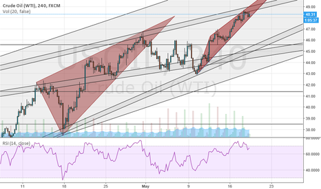 USOIL: another rising wedge $usoil