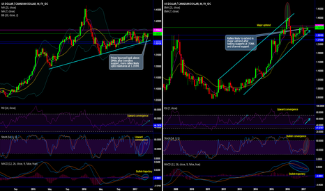 USDCAD: USD/CAD bulls resume rallies after spiking above DMAs and EMAs