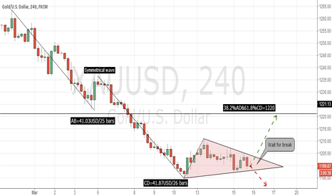 XAUUSD: XAUUSD wait for break