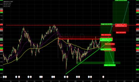 ABBV: Triangle Breakout ahead?