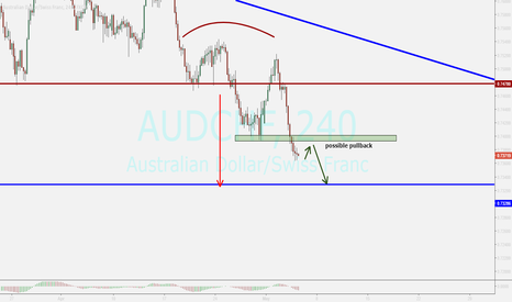 AUDCHF: audchf ....possible pullback