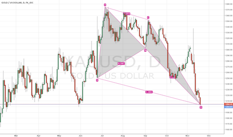 XAUUSD: gold waiting for reaction