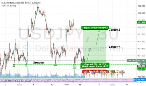 USDJPY: Little downside risk, but will it long?!