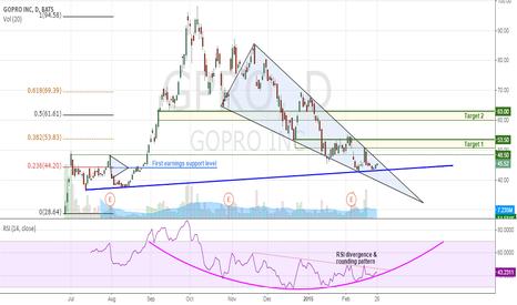 GPRO: GPRO - About to Turn Up