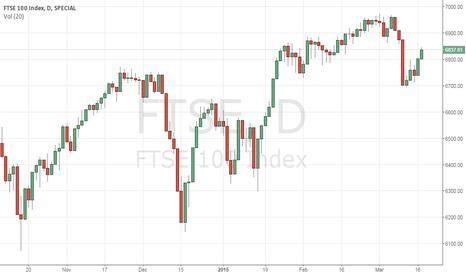 FTSE: FTSE 100 Looks a good sell again