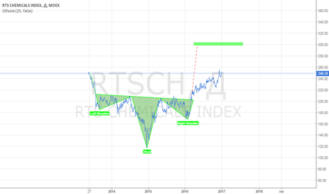 RTSCH: RTS chemicals index