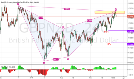 GBPNZD: potential short opportunity