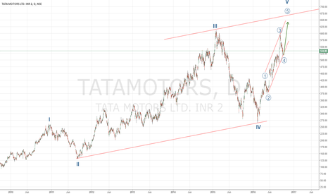 TATAMOTORS: Long for Final impulse up