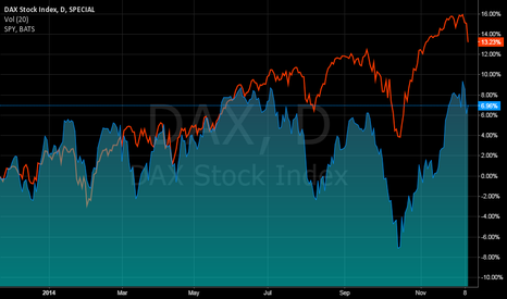 DAX: dax and s&p