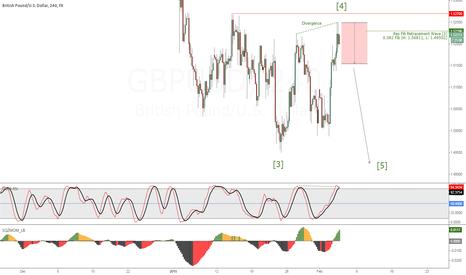 GBPUSD: GBPUSD (H4) Under Pressure