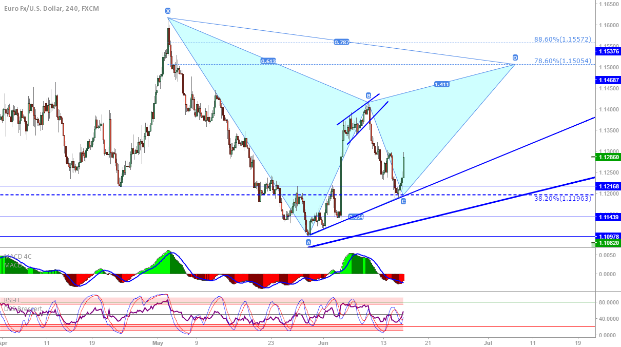EUR/USD: Possible bearish Gartley if this rally continues