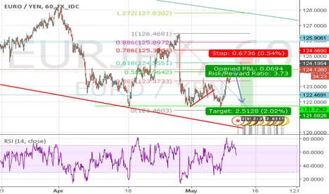 EURJPY: EURJPY hit a major Fib level and ends retraces