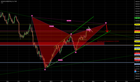 GOLD: Possible bearish advanced pattern in the near future of GOLD.