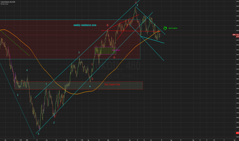 UKOIL: Oil Breakout to a very profitable 3rd wave and back to 80-100$?