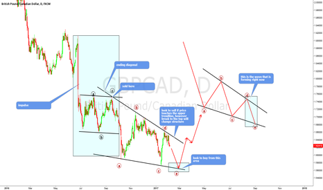 GBPCAD: gbpcad not ready for longs