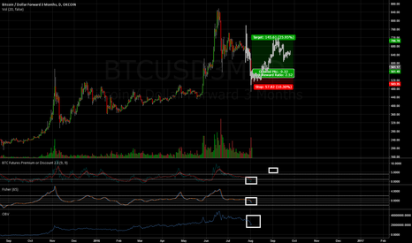 BTCUSD3M: Bitcoin medium term long, cumulative volume exhaustion, fut prem