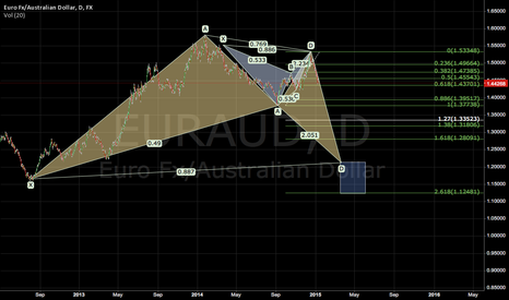 EURAUD: possible