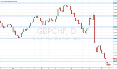 GBPCHF: GBPCHF in long