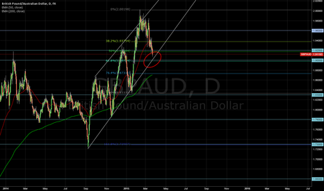 GBPAUD: GBPAUD Long at 1.9